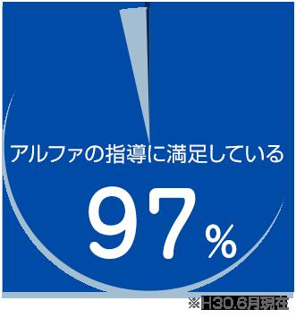 アルファの会員さまの97%が満足